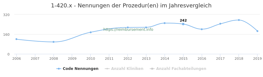 1-420.x Nennungen der Prozeduren und Anzahl der einsetzenden Kliniken, Fachabteilungen pro Jahr