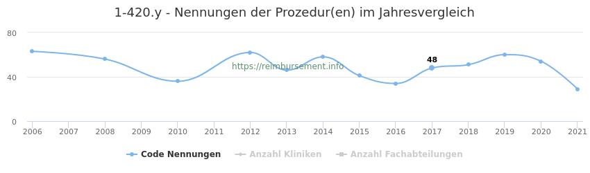 1-420.y Nennungen der Prozeduren und Anzahl der einsetzenden Kliniken, Fachabteilungen pro Jahr