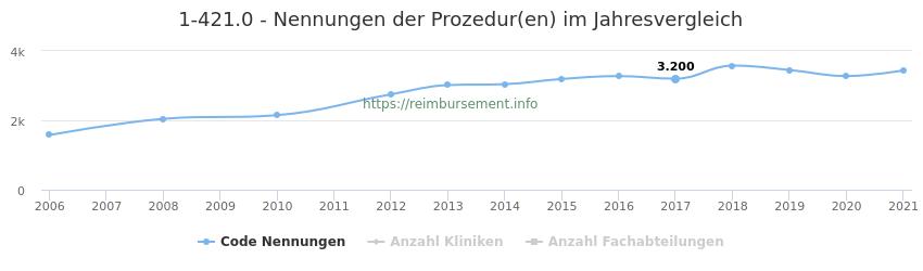 1-421.0 Nennungen der Prozeduren und Anzahl der einsetzenden Kliniken, Fachabteilungen pro Jahr