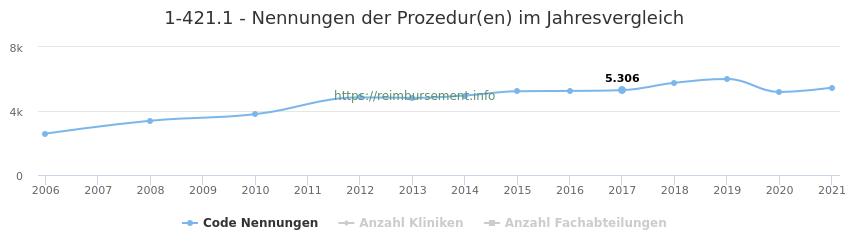 1-421.1 Nennungen der Prozeduren und Anzahl der einsetzenden Kliniken, Fachabteilungen pro Jahr