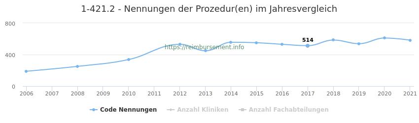 1-421.2 Nennungen der Prozeduren und Anzahl der einsetzenden Kliniken, Fachabteilungen pro Jahr