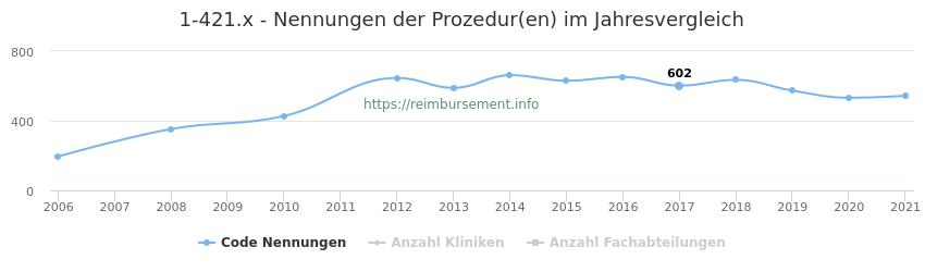 1-421.x Nennungen der Prozeduren und Anzahl der einsetzenden Kliniken, Fachabteilungen pro Jahr