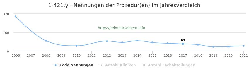 1-421.y Nennungen der Prozeduren und Anzahl der einsetzenden Kliniken, Fachabteilungen pro Jahr