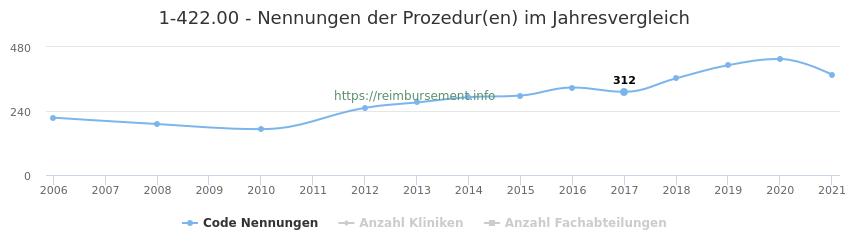 1-422.00 Nennungen der Prozeduren und Anzahl der einsetzenden Kliniken, Fachabteilungen pro Jahr
