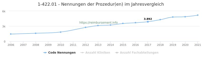1-422.01 Nennungen der Prozeduren und Anzahl der einsetzenden Kliniken, Fachabteilungen pro Jahr