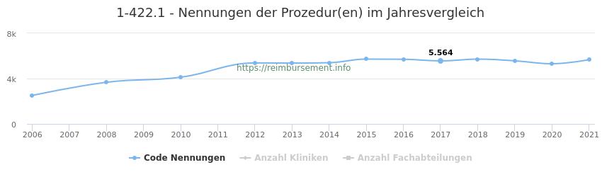 1-422.1 Nennungen der Prozeduren und Anzahl der einsetzenden Kliniken, Fachabteilungen pro Jahr