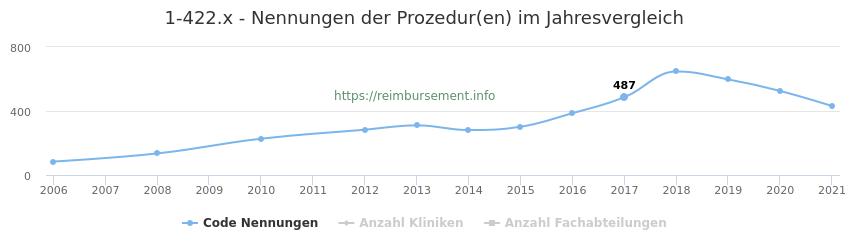 1-422.x Nennungen der Prozeduren und Anzahl der einsetzenden Kliniken, Fachabteilungen pro Jahr