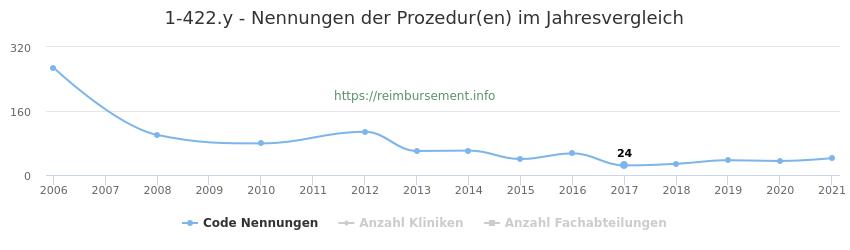 1-422.y Nennungen der Prozeduren und Anzahl der einsetzenden Kliniken, Fachabteilungen pro Jahr