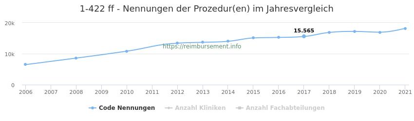 1-422 Nennungen der Prozeduren und Anzahl der einsetzenden Kliniken, Fachabteilungen pro Jahr