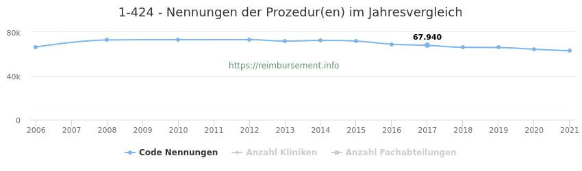 1-424 Nennungen der Prozeduren und Anzahl der einsetzenden Kliniken, Fachabteilungen pro Jahr