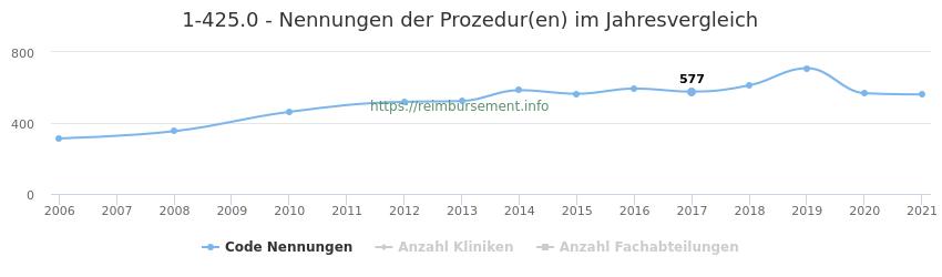 1-425.0 Nennungen der Prozeduren und Anzahl der einsetzenden Kliniken, Fachabteilungen pro Jahr