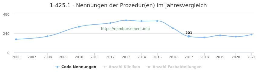 1-425.1 Nennungen der Prozeduren und Anzahl der einsetzenden Kliniken, Fachabteilungen pro Jahr
