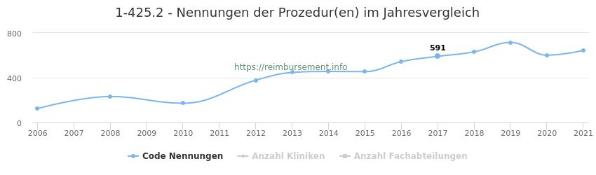 1-425.2 Nennungen der Prozeduren und Anzahl der einsetzenden Kliniken, Fachabteilungen pro Jahr