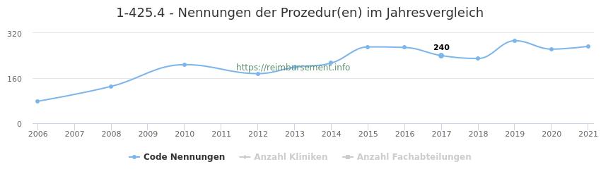 1-425.4 Nennungen der Prozeduren und Anzahl der einsetzenden Kliniken, Fachabteilungen pro Jahr
