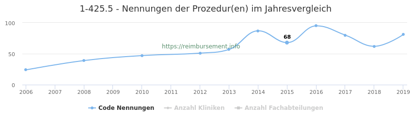 1-425.5 Nennungen der Prozeduren und Anzahl der einsetzenden Kliniken, Fachabteilungen pro Jahr