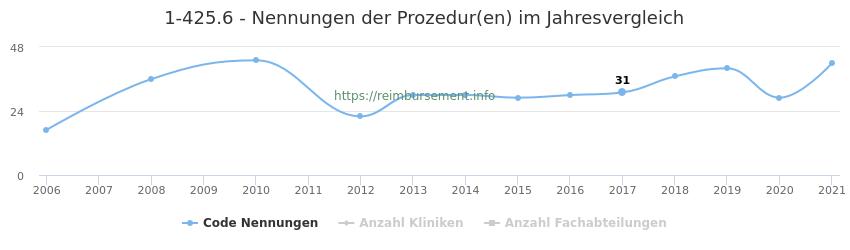 1-425.6 Nennungen der Prozeduren und Anzahl der einsetzenden Kliniken, Fachabteilungen pro Jahr