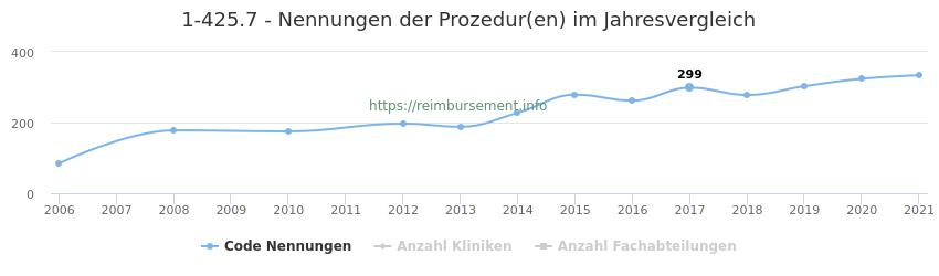 1-425.7 Nennungen der Prozeduren und Anzahl der einsetzenden Kliniken, Fachabteilungen pro Jahr