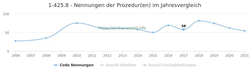1-425.8 Nennungen der Prozeduren und Anzahl der einsetzenden Kliniken, Fachabteilungen pro Jahr