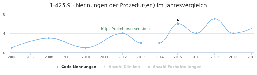 1-425.9 Nennungen der Prozeduren und Anzahl der einsetzenden Kliniken, Fachabteilungen pro Jahr
