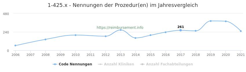 1-425.x Nennungen der Prozeduren und Anzahl der einsetzenden Kliniken, Fachabteilungen pro Jahr