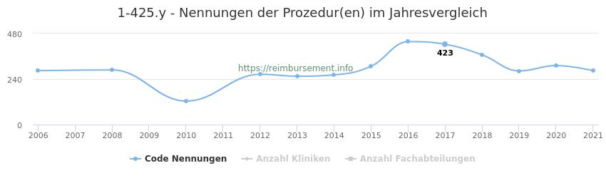 1-425.y Nennungen der Prozeduren und Anzahl der einsetzenden Kliniken, Fachabteilungen pro Jahr