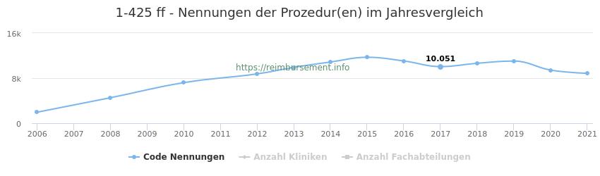 1-425 Nennungen der Prozeduren und Anzahl der einsetzenden Kliniken, Fachabteilungen pro Jahr