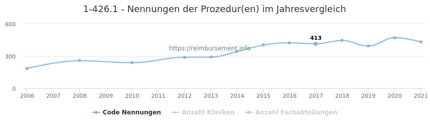 1-426.1 Nennungen der Prozeduren und Anzahl der einsetzenden Kliniken, Fachabteilungen pro Jahr