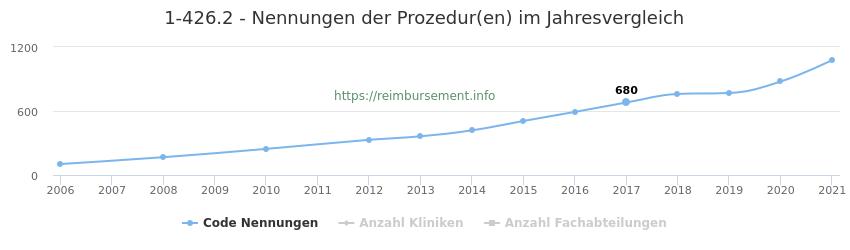 1-426.2 Nennungen der Prozeduren und Anzahl der einsetzenden Kliniken, Fachabteilungen pro Jahr