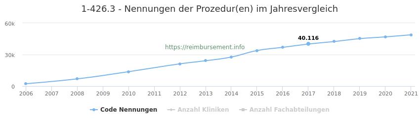 1-426.3 Nennungen der Prozeduren und Anzahl der einsetzenden Kliniken, Fachabteilungen pro Jahr