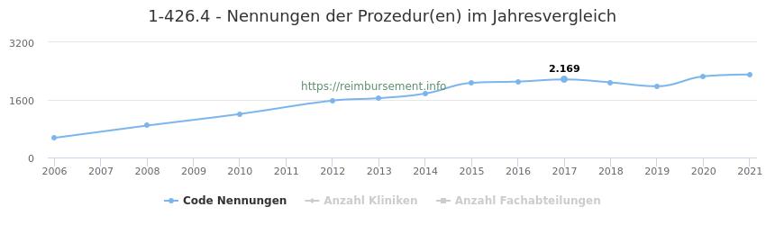 1-426.4 Nennungen der Prozeduren und Anzahl der einsetzenden Kliniken, Fachabteilungen pro Jahr