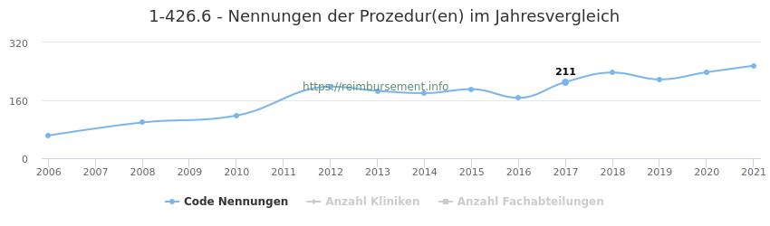 1-426.6 Nennungen der Prozeduren und Anzahl der einsetzenden Kliniken, Fachabteilungen pro Jahr