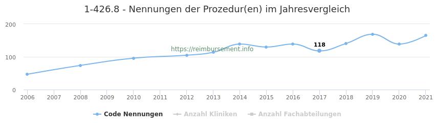 1-426.8 Nennungen der Prozeduren und Anzahl der einsetzenden Kliniken, Fachabteilungen pro Jahr