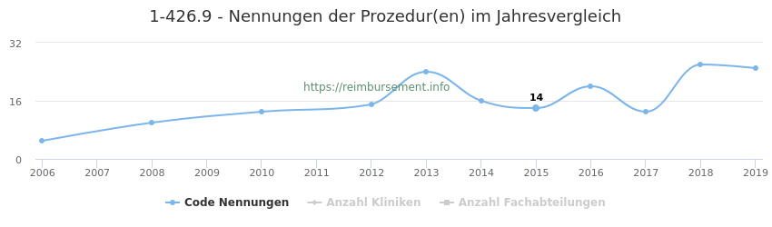 1-426.9 Nennungen der Prozeduren und Anzahl der einsetzenden Kliniken, Fachabteilungen pro Jahr