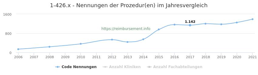 1-426.x Nennungen der Prozeduren und Anzahl der einsetzenden Kliniken, Fachabteilungen pro Jahr
