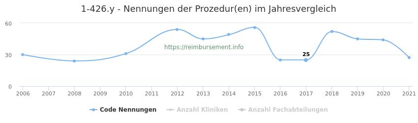 1-426.y Nennungen der Prozeduren und Anzahl der einsetzenden Kliniken, Fachabteilungen pro Jahr