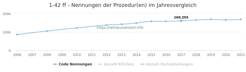 1-42 Nennungen der Prozeduren und Anzahl der einsetzenden Kliniken, Fachabteilungen pro Jahr