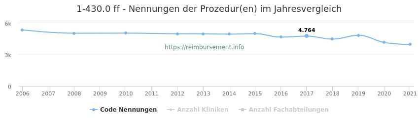 1-430.0 Nennungen der Prozeduren und Anzahl der einsetzenden Kliniken, Fachabteilungen pro Jahr