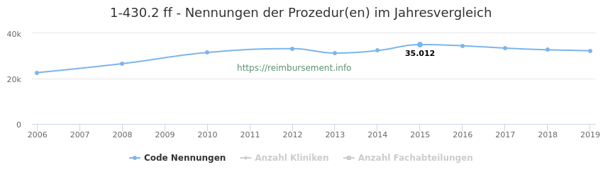 1-430.2 Nennungen der Prozeduren und Anzahl der einsetzenden Kliniken, Fachabteilungen pro Jahr