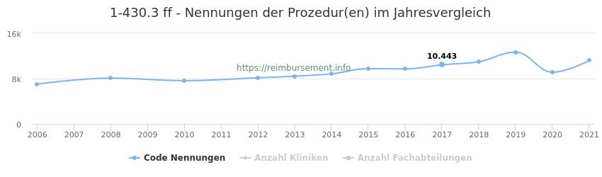 1-430.3 Nennungen der Prozeduren und Anzahl der einsetzenden Kliniken, Fachabteilungen pro Jahr