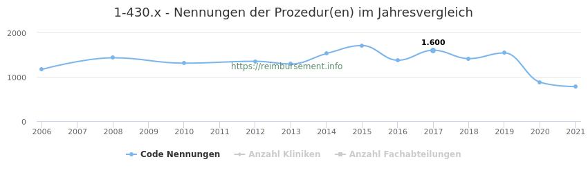 1-430.x Nennungen der Prozeduren und Anzahl der einsetzenden Kliniken, Fachabteilungen pro Jahr