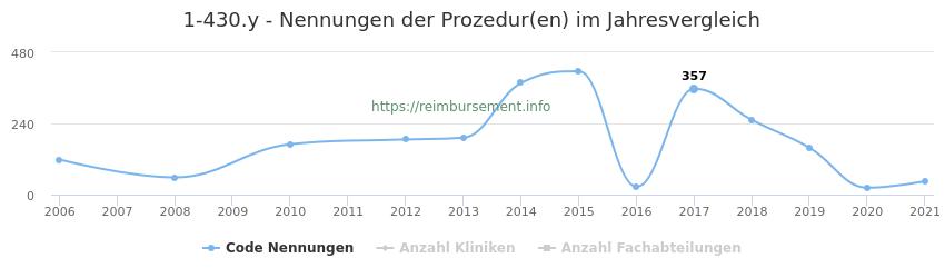1-430.y Nennungen der Prozeduren und Anzahl der einsetzenden Kliniken, Fachabteilungen pro Jahr