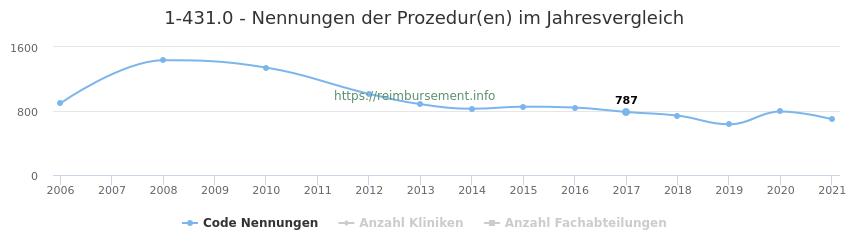 1-431.0 Nennungen der Prozeduren und Anzahl der einsetzenden Kliniken, Fachabteilungen pro Jahr