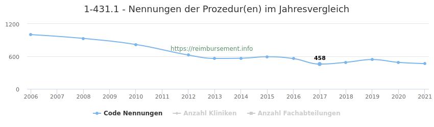 1-431.1 Nennungen der Prozeduren und Anzahl der einsetzenden Kliniken, Fachabteilungen pro Jahr