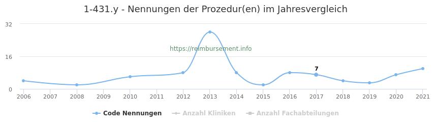 1-431.y Nennungen der Prozeduren und Anzahl der einsetzenden Kliniken, Fachabteilungen pro Jahr