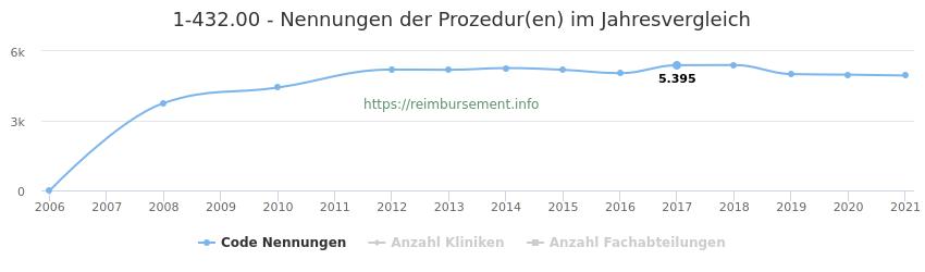 1-432.00 Nennungen der Prozeduren und Anzahl der einsetzenden Kliniken, Fachabteilungen pro Jahr