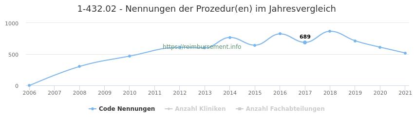 1-432.02 Nennungen der Prozeduren und Anzahl der einsetzenden Kliniken, Fachabteilungen pro Jahr