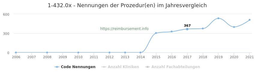 1-432.0x Nennungen der Prozeduren und Anzahl der einsetzenden Kliniken, Fachabteilungen pro Jahr