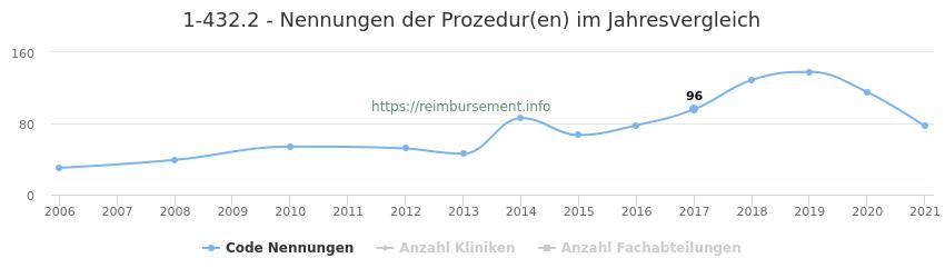 1-432.2 Nennungen der Prozeduren und Anzahl der einsetzenden Kliniken, Fachabteilungen pro Jahr