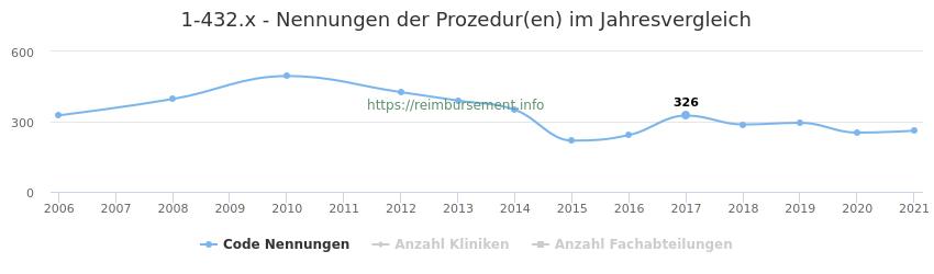 1-432.x Nennungen der Prozeduren und Anzahl der einsetzenden Kliniken, Fachabteilungen pro Jahr