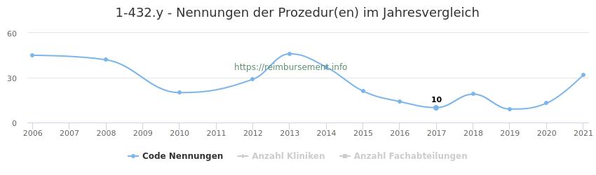1-432.y Nennungen der Prozeduren und Anzahl der einsetzenden Kliniken, Fachabteilungen pro Jahr
